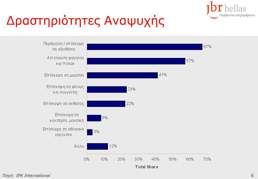 7 % Τουριστών ανά Χώρα Προέλευσης που ενδιαφέρεται για Περιήγηση / Αξιοθέατα