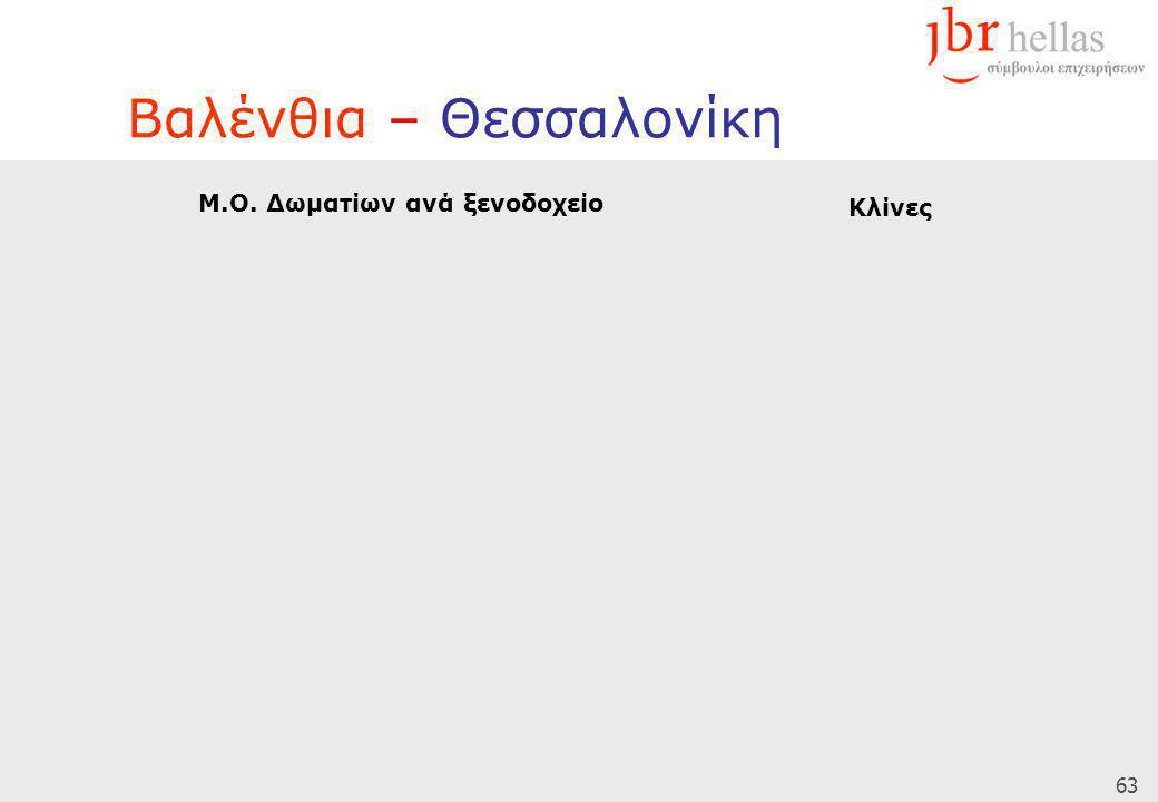 63 Βαλένθια – Θεσσαλονίκη Μ.Ο. Δωματίων ανά ξενοδοχείο Κλίνες