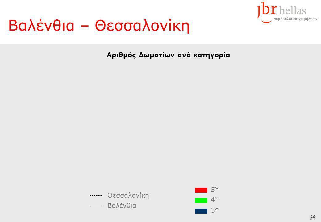 64 Βαλένθια – Θεσσαλονίκη Αριθμός Δωματίων ανά κατηγορία Θεσσαλονίκη Βαλένθια 5* 4* 3*