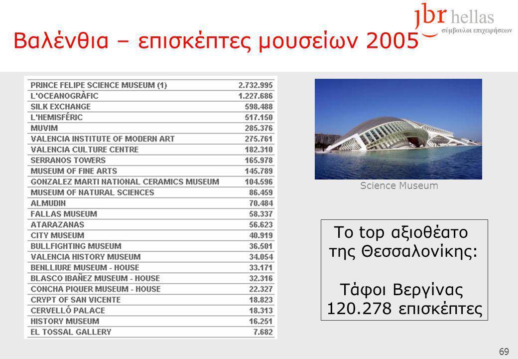 69 Το top αξιοθέατο της Θεσσαλονίκης: Τάφοι Βεργίνας 120.278 επισκέπτες Science Museum Βαλένθια – επισκέπτες μουσείων 2005
