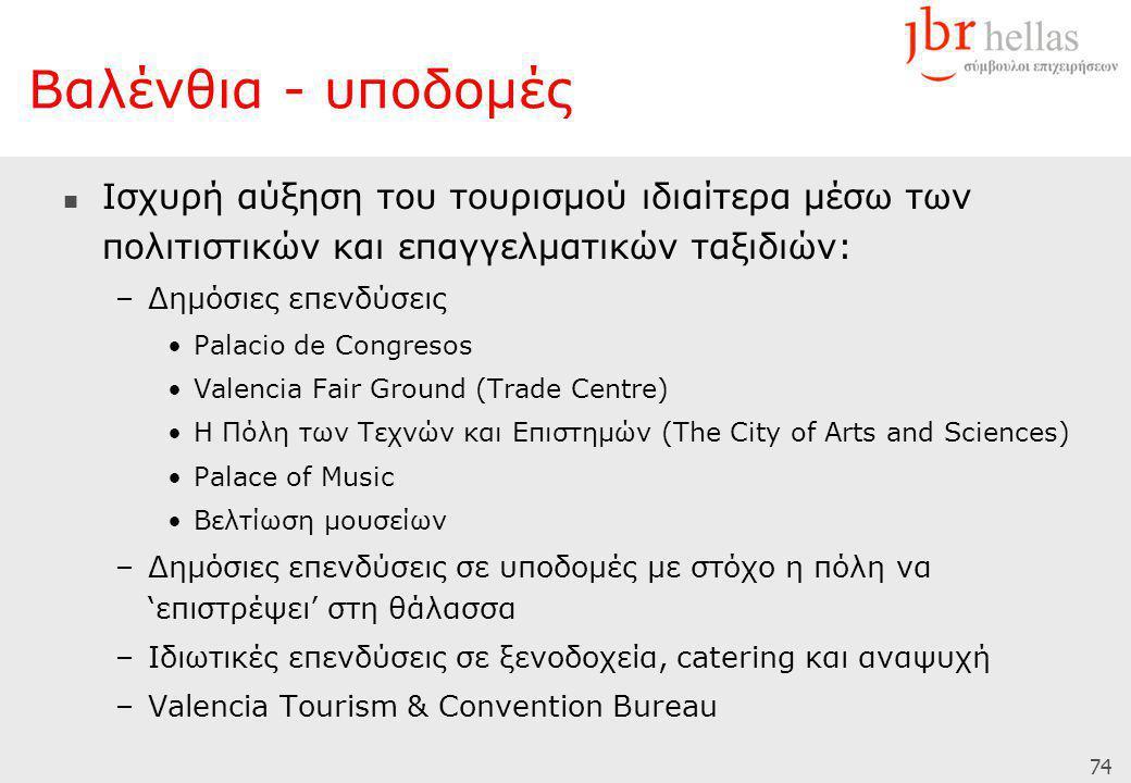 74 Βαλένθια - υποδομές  Ισχυρή αύξηση του τουρισμού ιδιαίτερα μέσω των πολιτιστικών και επαγγελματικών ταξιδιών: –Δημόσιες επενδύσεις •Palacio de Congresos •Valencia Fair Ground (Trade Centre) •Η Πόλη των Τεχνών και Επιστημών (The City of Arts and Sciences) •Palace of Music •Βελτίωση μουσείων –Δημόσιες επενδύσεις σε υποδομές με στόχο η πόλη να 'επιστρέψει' στη θάλασσα –Ιδιωτικές επενδύσεις σε ξενοδοχεία, catering και αναψυχή –Valencia Tourism & Convention Bureau