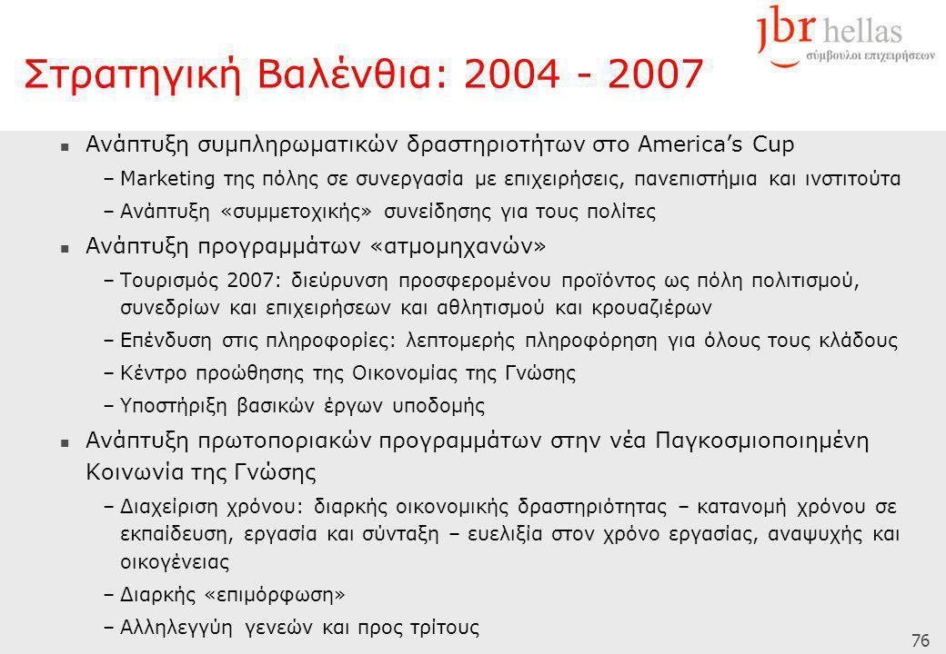 76  Ανάπτυξη συμπληρωματικών δραστηριοτήτων στο America's Cup –Μarketing της πόλης σε συνεργασία με επιχειρήσεις, πανεπιστήμια και ινστιτούτα –Ανάπτυξη «συμμετοχικής» συνείδησης για τους πολίτες  Ανάπτυξη προγραμμάτων «ατμομηχανών» –Τουρισμός 2007: διεύρυνση προσφερομένου προϊόντος ως πόλη πολιτισμού, συνεδρίων και επιχειρήσεων και αθλητισμού και κρουαζιέρων –Επένδυση στις πληροφορίες: λεπτομερής πληροφόρηση για όλους τους κλάδους –Κέντρο προώθησης της Οικονομίας της Γνώσης –Υποστήριξη βασικών έργων υποδομής  Ανάπτυξη πρωτοποριακών προγραμμάτων στην νέα Παγκοσμιοποιημένη Κοινωνία της Γνώσης –Διαχείριση χρόνου: διαρκής οικονομικής δραστηριότητας – κατανομή χρόνου σε εκπαίδευση, εργασία και σύνταξη – ευελιξία στον χρόνο εργασίας, αναψυχής και οικογένειας –Διαρκής «επιμόρφωση» –Αλληλεγγύη γενεών και προς τρίτους Στρατηγική Βαλένθια: 2004 - 2007