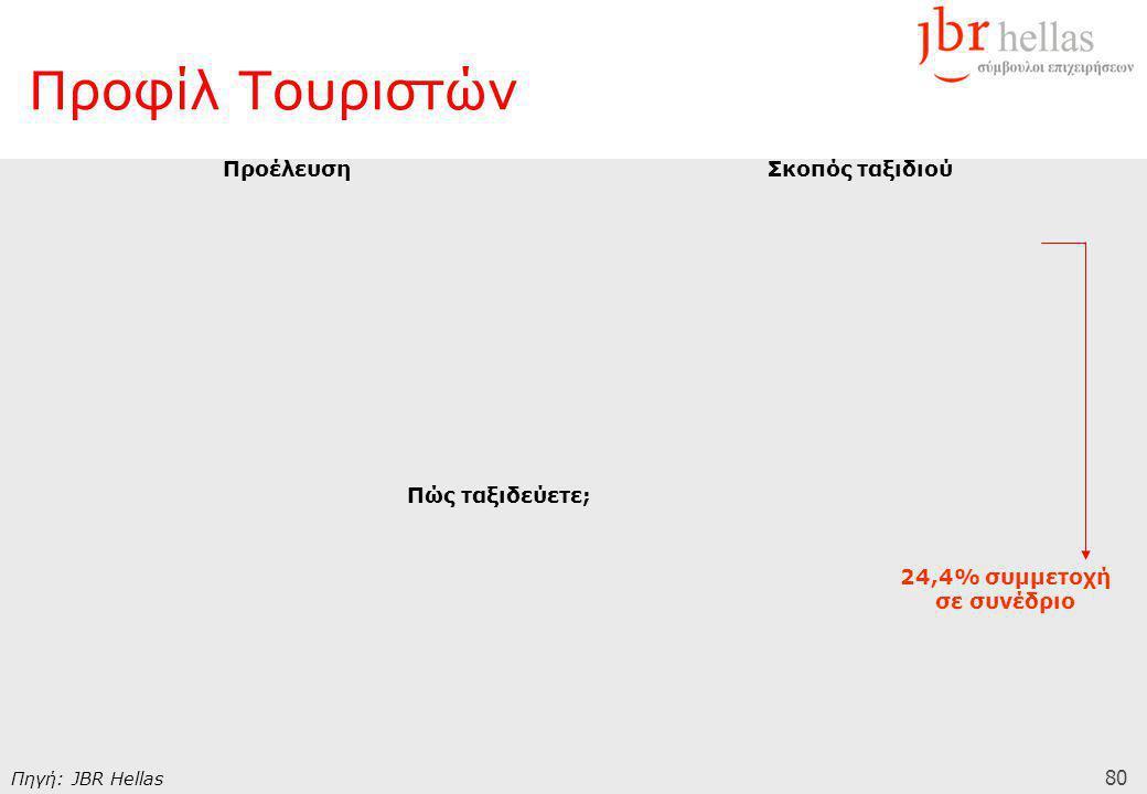 80 Προφίλ Τουριστών ΠροέλευσηΣκοπός ταξιδιού Πώς ταξιδεύετε; Πηγή: JBR Hellas 24,4% συμμετοχή σε συνέδριο