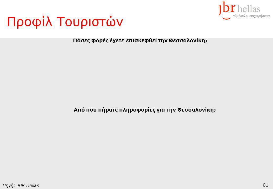81 Προφίλ Τουριστών Πόσες φορές έχετε επισκεφθεί την Θεσσαλονίκη; Από που πήρατε πληροφορίες για την Θεσσαλονίκη; Πηγή: JBR Hellas