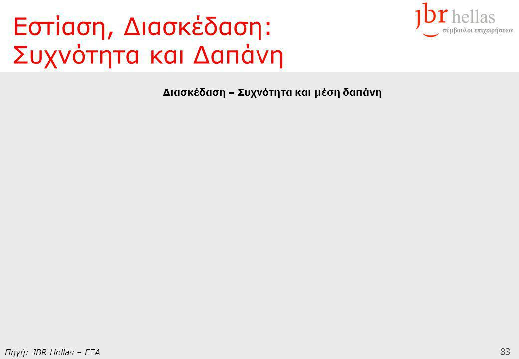 83 Διασκέδαση – Συχνότητα και μέση δαπάνη Πηγή: JBR Hellas – ΕΞΑ Εστίαση, Διασκέδαση: Συχνότητα και Δαπάνη