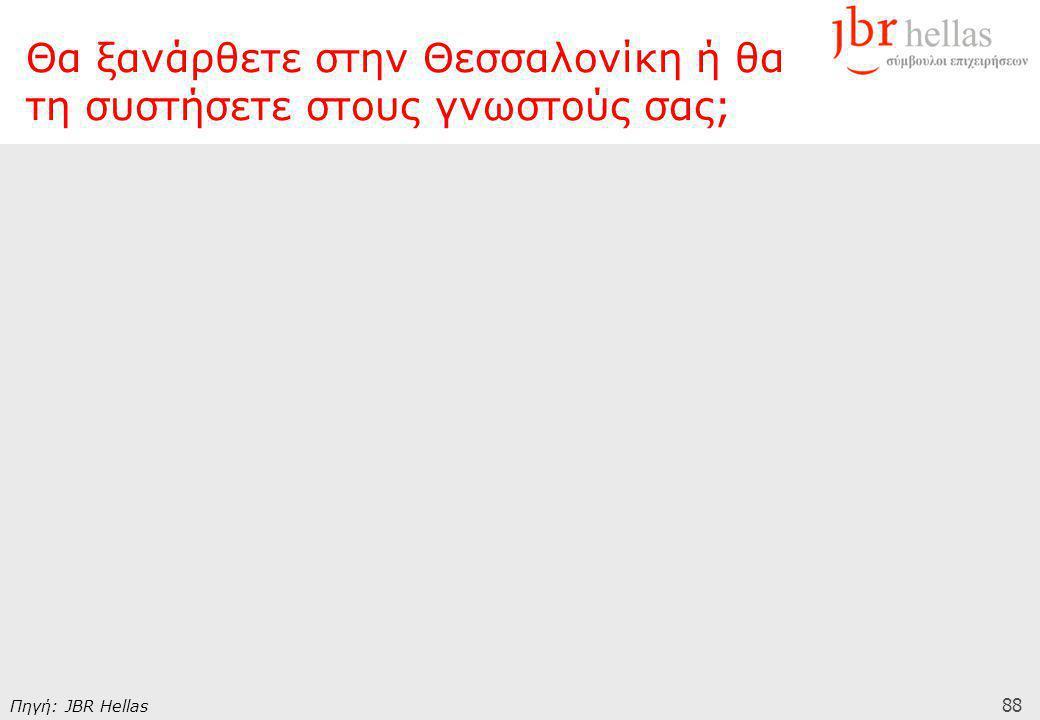 88 Πηγή: JBR Hellas Θα ξανάρθετε στην Θεσσαλονίκη ή θα τη συστήσετε στους γνωστούς σας;