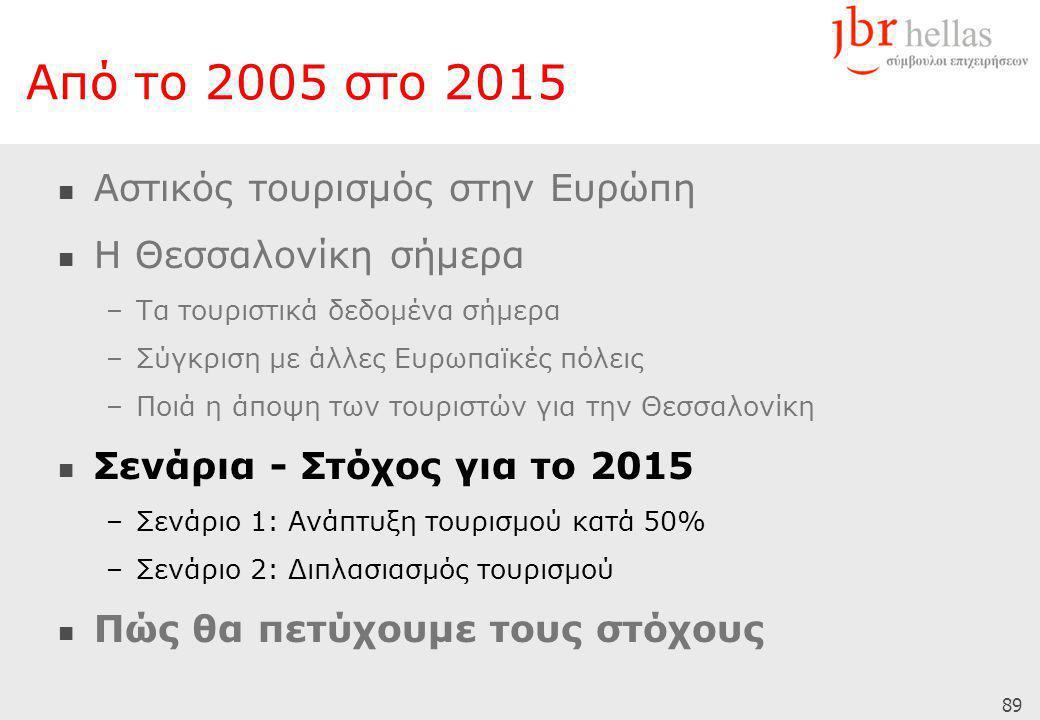89 Από το 2005 στο 2015  Αστικός τουρισμός στην Ευρώπη  Η Θεσσαλονίκη σήμερα –Τα τουριστικά δεδομένα σήμερα –Σύγκριση με άλλες Ευρωπαϊκές πόλεις –Ποιά η άποψη των τουριστών για την Θεσσαλονίκη  Σενάρια - Στόχος για το 2015 –Σενάριο 1: Ανάπτυξη τουρισμού κατά 50% –Σενάριο 2: Διπλασιασμός τουρισμού  Πώς θα πετύχουμε τους στόχους