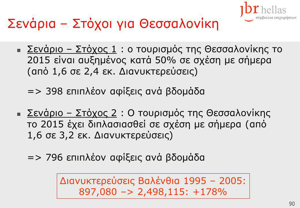 90  Σενάριο – Στόχος 1 : ο τουρισμός της Θεσσαλονίκης το 2015 είναι αυξημένος κατά 50% σε σχέση με σήμερα (από 1,6 σε 2,4 εκ. Διανυκτερεύσεις) => 398