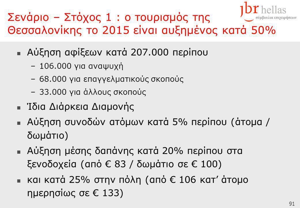 91  Αύξηση αφίξεων κατά 207.000 περίπου –106.000 για αναψυχή –68.000 για επαγγελματικούς σκοπούς –33.000 για άλλους σκοπούς  Ίδια Διάρκεια Διαμονής  Αύξηση συνοδών ατόμων κατά 5% περίπου (άτομα / δωμάτιο)  Αύξηση μέσης δαπάνης κατά 20% περίπου στα ξενοδοχεία (από € 83 / δωμάτιο σε € 100)  και κατά 25% στην πόλη (από € 106 κατ' άτομο ημερησίως σε € 133) Σενάριο – Στόχος 1 : ο τουρισμός της Θεσσαλονίκης το 2015 είναι αυξημένος κατά 50%