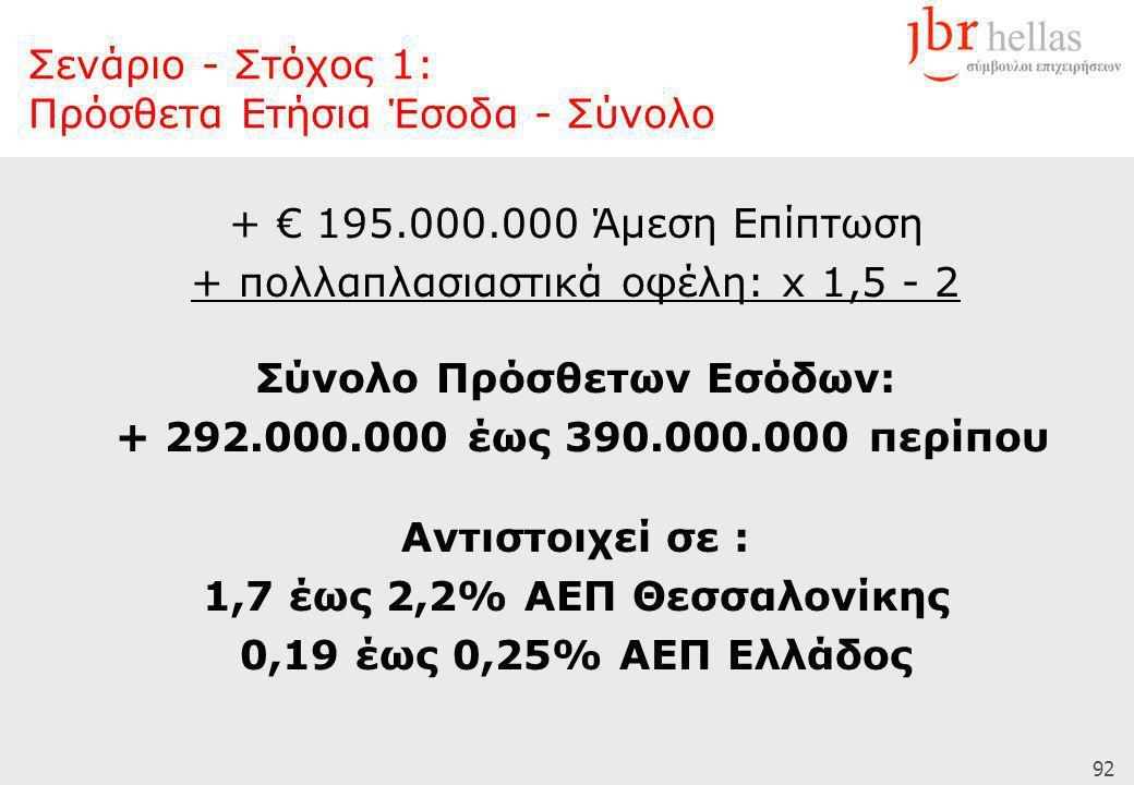 92 + € 195.000.000 Άμεση Επίπτωση + πολλαπλασιαστικά οφέλη: x 1,5 - 2 Σύνολο Πρόσθετων Εσόδων: + 292.000.000 έως 390.000.000 περίπου Αντιστοιχεί σε :