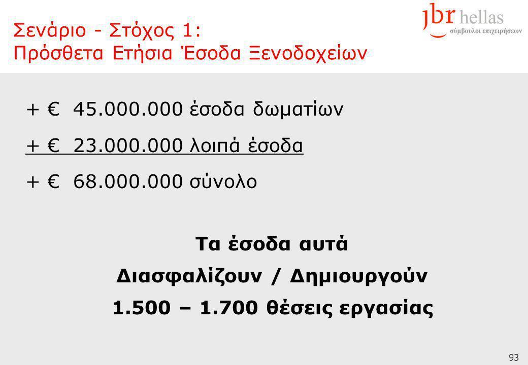 93 + € 45.000.000 έσοδα δωματίων + € 23.000.000 λοιπά έσοδα + € 68.000.000 σύνολο Τα έσοδα αυτά Διασφαλίζουν / Δημιουργούν 1.500 – 1.700 θέσεις εργασίας Σενάριο - Στόχος 1: Πρόσθετα Ετήσια Έσοδα Ξενοδοχείων