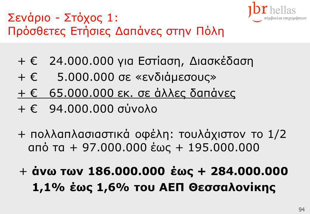 94 + € 24.000.000 για Εστίαση, Διασκέδαση + € 5.000.000 σε «ενδιάμεσους» + € 65.000.000 εκ. σε άλλες δαπάνες + € 94.000.000 σύνολο + πολλαπλασιαστικά