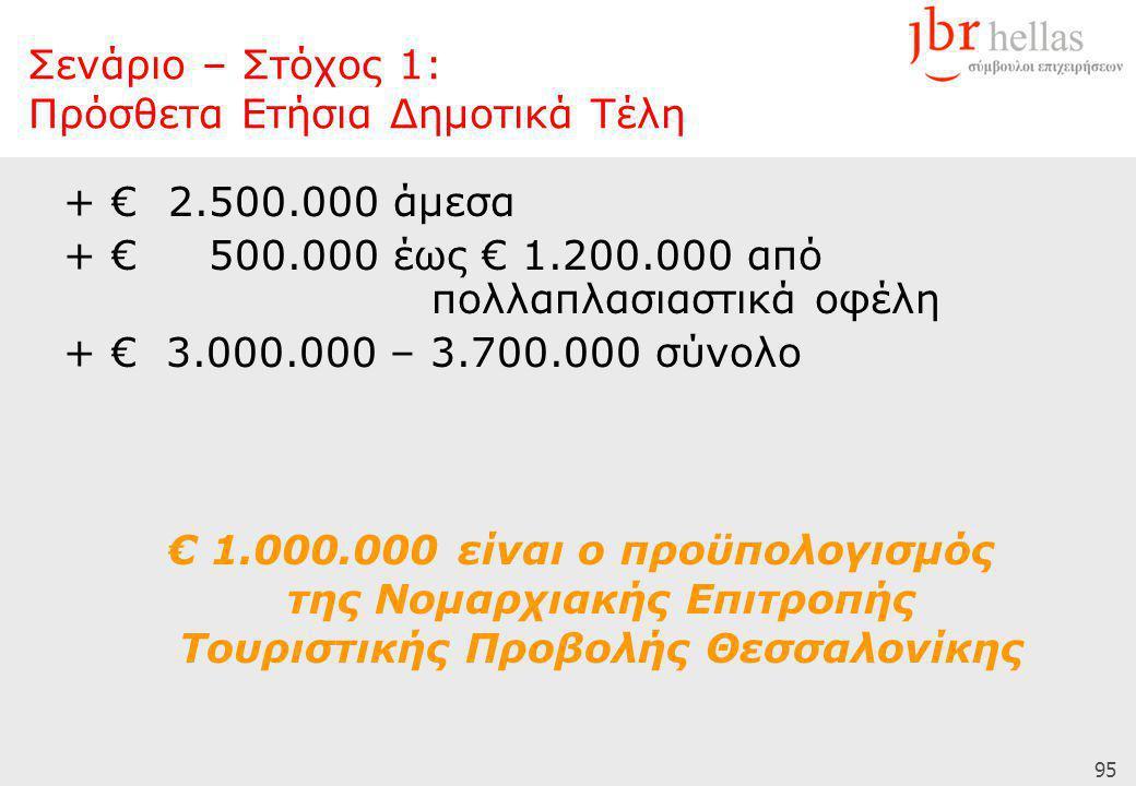 95 + € 2.500.000 άμεσα + € 500.000 έως € 1.200.000 από πολλαπλασιαστικά οφέλη + € 3.000.000 – 3.700.000 σύνολο € 1.000.000 είναι ο προϋπολογισμός της