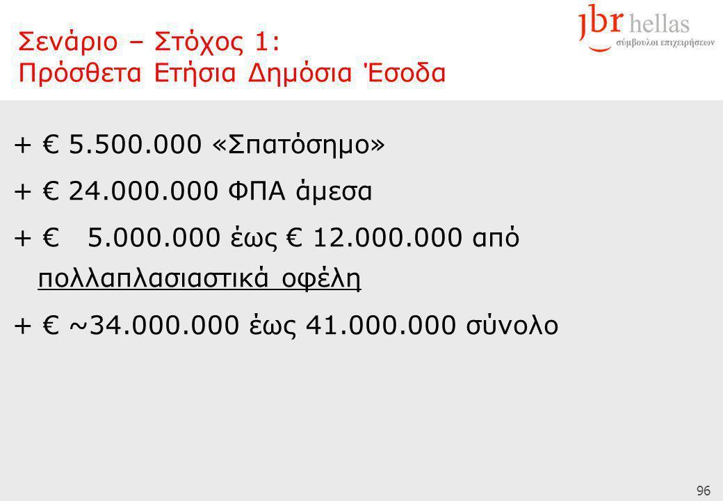 96 + € 5.500.000 «Σπατόσημο» + € 24.000.000 ΦΠΑ άμεσα + € 5.000.000 έως € 12.000.000 από πολλαπλασιαστικά οφέλη + € ~34.000.000 έως 41.000.000 σύνολο Σενάριο – Στόχος 1: Πρόσθετα Ετήσια Δημόσια Έσοδα