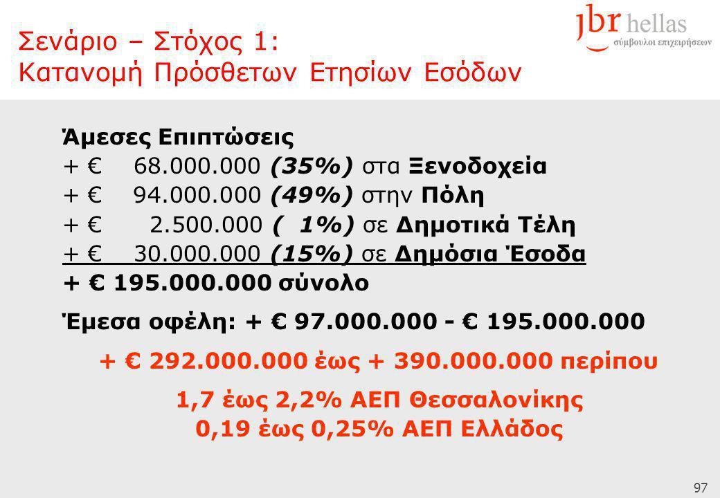 97 Άμεσες Επιπτώσεις + € 68.000.000 (35%) στα Ξενοδοχεία + € 94.000.000 (49%) στην Πόλη + € 2.500.000 ( 1%) σε Δημοτικά Τέλη + € 30.000.000 (15%) σε Δημόσια Έσοδα + € 195.000.000 σύνολο Έμεσα οφέλη: + € 97.000.000 - € 195.000.000 + € 292.000.000 έως + 390.000.000 περίπου 1,7 έως 2,2% ΑΕΠ Θεσσαλονίκης 0,19 έως 0,25% ΑΕΠ Ελλάδος Σενάριο – Στόχος 1: Κατανομή Πρόσθετων Ετησίων Εσόδων