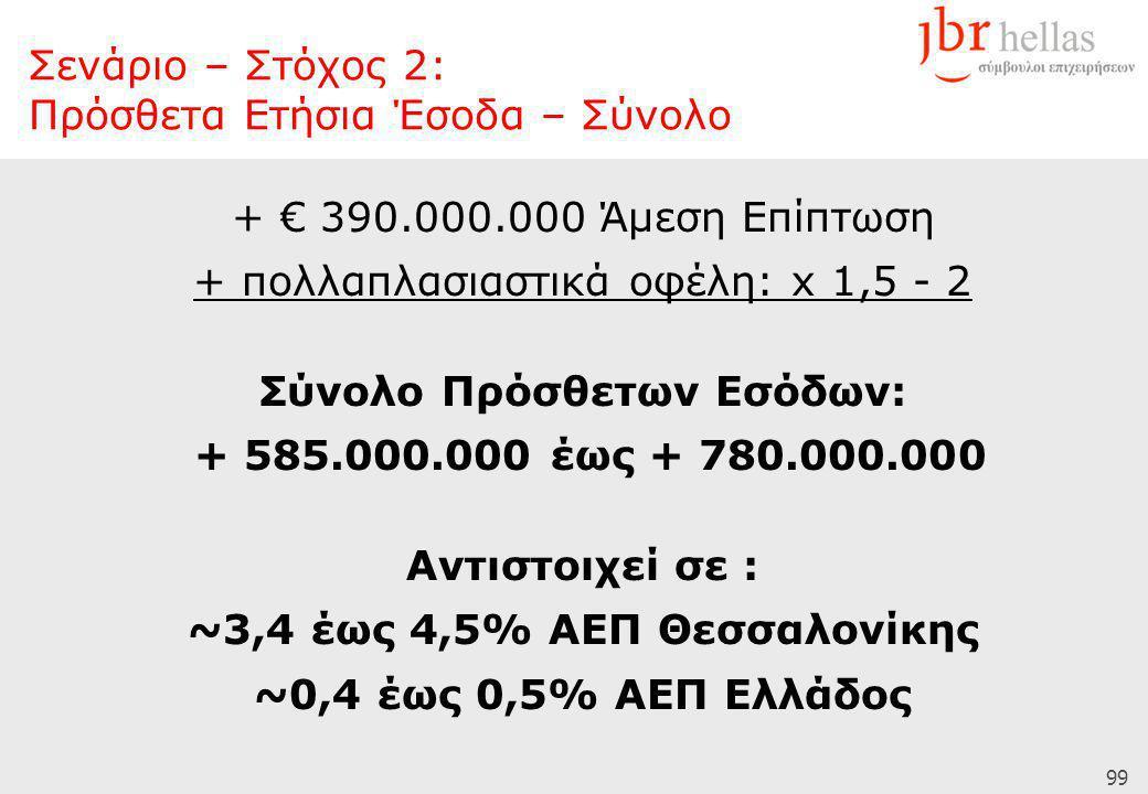 99 + € 390.000.000 Άμεση Επίπτωση + πολλαπλασιαστικά οφέλη: x 1,5 - 2 Σύνολο Πρόσθετων Εσόδων: + 585.000.000 έως + 780.000.000 Αντιστοιχεί σε : ~3,4 έως 4,5% ΑΕΠ Θεσσαλονίκης ~0,4 έως 0,5% ΑΕΠ Ελλάδος Σενάριο – Στόχος 2: Πρόσθετα Ετήσια Έσοδα – Σύνολο