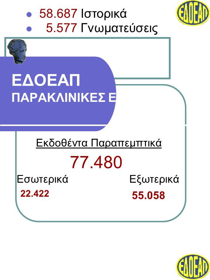 ΕΔΟΕΑΠ ΠΑΡΑΚΛΙΝΙΚΕΣ ΕΞΕΤΑΣΕΙΣ Εκδοθέντα Παραπεμπτικά ΕσωτερικάΕξωτερικά 22.422 55.058 77.480  5.577 Γνωματεύσεις  58.687 Ιστορικά