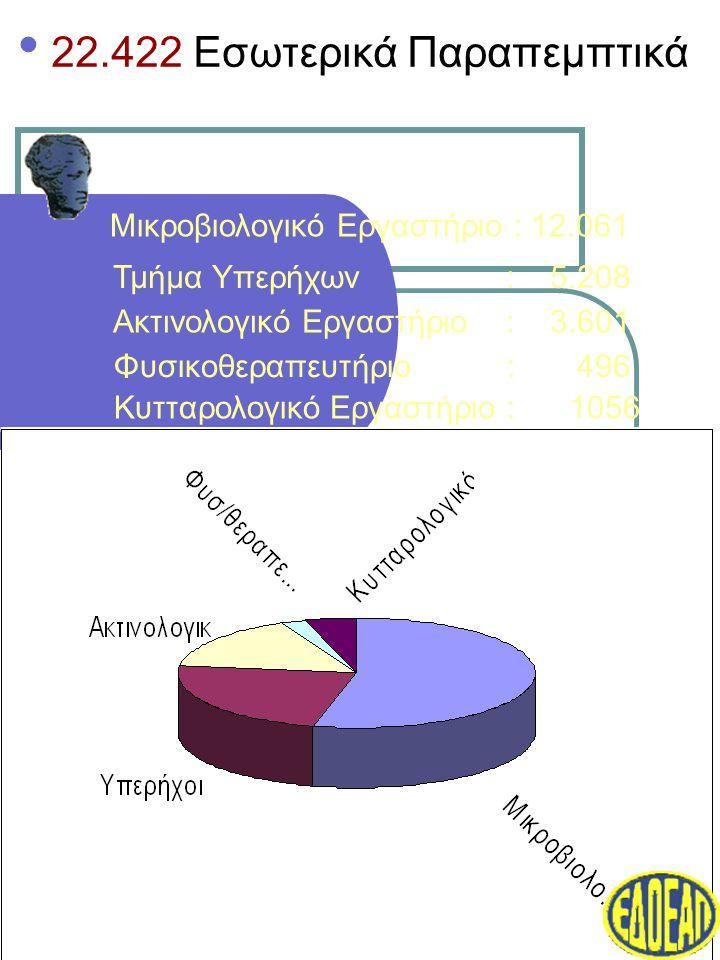Μικροβιολογικό Εργαστήριο : 12.061 Κυτταρολογικό Εργαστήριο : 1056 Τμήμα Υπερήχων : 5.208 Ακτινολογικό Εργαστήριο : 3.601 Φυσικοθεραπευτήριο : 496 • 22.422 Εσωτερικά Παραπεμπτικά