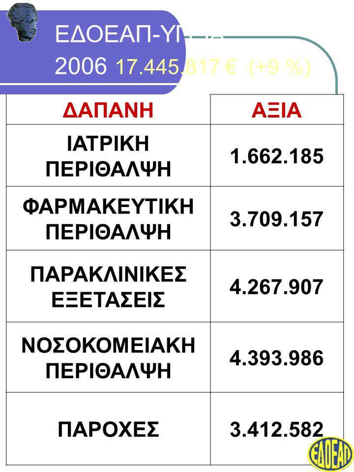 ΕΔΟΕΑΠ-ΥΓΕΙΑ 2006 17.445.817 € (+9 %) ΔΑΠΑΝΗΑΞΙΑ ΙΑΤΡΙΚΗ ΠΕΡΙΘΑΛΨΗ 1.662.185 ΦΑΡΜΑΚΕΥΤΙΚΗ ΠΕΡΙΘΑΛΨΗ 3.709.157 ΠΑΡΑΚΛΙΝΙΚΕΣ ΕΞΕΤΑΣΕΙΣ 4.267.907 ΝΟΣΟΚΟΜΕΙΑΚΗ ΠΕΡΙΘΑΛΨΗ 4.393.986 ΠΑΡΟΧΕΣ3.412.582