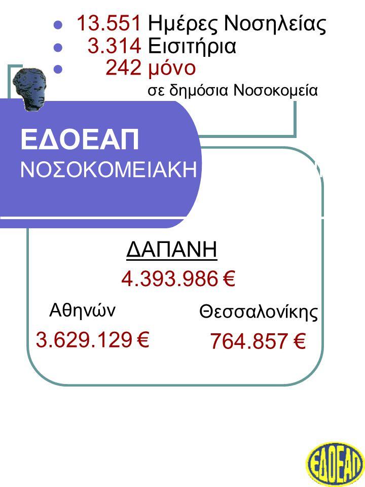 ΕΔΟΕΑΠ ΝΟΣΟΚΟΜΕΙΑΚΗ ΠΕΡΙΘΑΛΨΗ ΔΑΠΑΝΗ Αθηνών Θεσσαλονίκης 3.629.129 € 764.857 € 4.393.986 €  3.314 Εισιτήρια  13.551 Ημέρες Νοσηλείας  242 μόνο σε δημόσια Νοσοκομεία