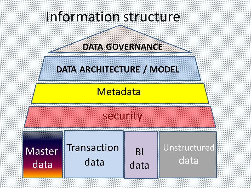 Information structure Master data Transaction data BI data Unstructured data security Metadata DATA ARCHITECTURE / MODEL DATA GOVERNANCE