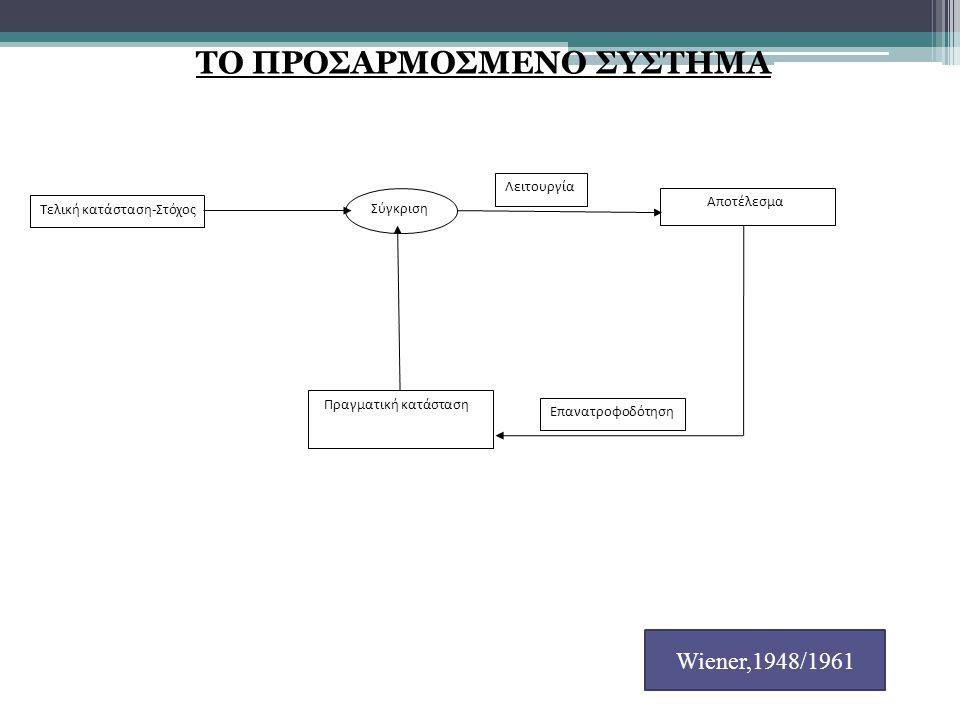 ΤΟ ΠΡΟΣΑΡΜΟΣΜΕΝΟ ΣΥΣΤΗΜΑ Τελική κατάσταση-Στόχος Σύγκριση Αποτέλεσμα Πραγματική κατάσταση Επανατροφοδότηση Λειτουργία Wiener,1948/1961