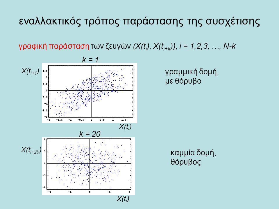 εναλλακτικός τρόπος παράστασης της συσχέτισης Χ(t i ) X(t i+1 ) X(t i+20 ) γραφική παράσταση των ζευγών (X(t i ), X(t i+k )), i = 1,2,3, …, N-k k = 1