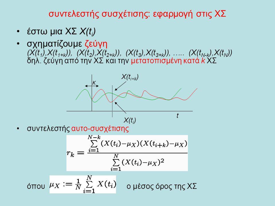 συντελεστής συσχέτισης: εφαρμογή στις ΧΣ •έστω μια ΧΣ X(t i ) •σχηματίζουμε ζεύγη (X(t 1 ),X(t 1+k )), (X(t 2 ),X(t 2+k )), (X(t 3 ),X(t 3+k )), ….. (