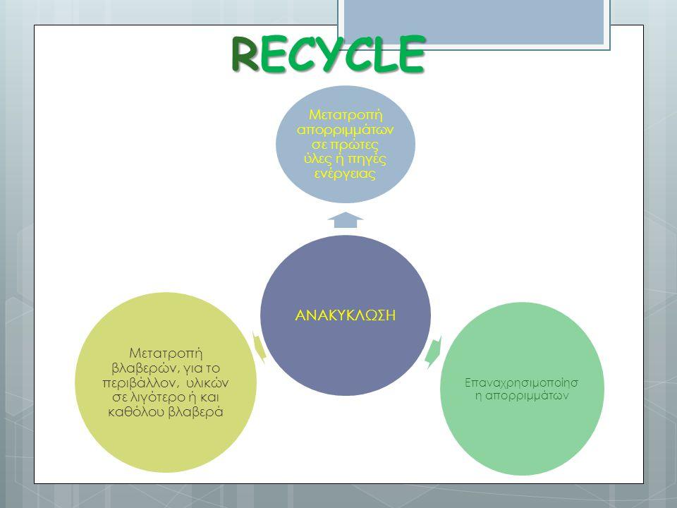 RECYCLE ΑΝΑΚΥΚΛΩΣΗ Μετατροπή απορριμμάτων σε πρώτες ύλες ή πηγές ενέργειας Επαναχρησιμοποίησ η απορριμμάτων Μετατροπή βλαβερών, για το περιβάλλον, υλι