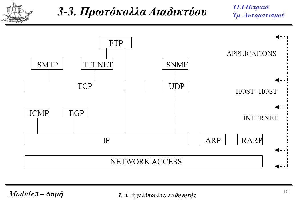 10 ΤΕΙ Πειραιά Τμ. Αυτοματισμού Module Ι. Δ. Αγγελόπουλος, καθηγητής FTP SMTP TELNET TCP SNMF UDP ICMP EGP IP ARP RARP NETWORK ACCESS APPLICATIONS HOS