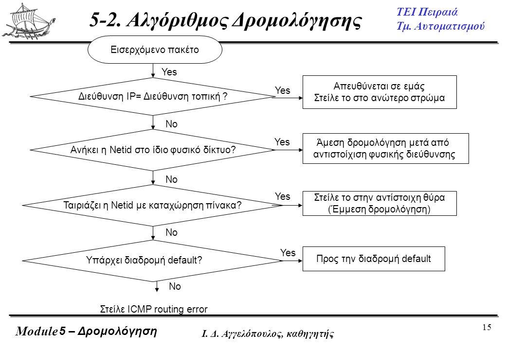 15 ΤΕΙ Πειραιά Τμ. Αυτοματισμού Module Ι. Δ. Αγγελόπουλος, καθηγητής Ταιριάζει η Netid με καταχώρηση πίνακα? Εισερχόμενο πακέτο Διεύθυνση IP= Διεύθυνσ
