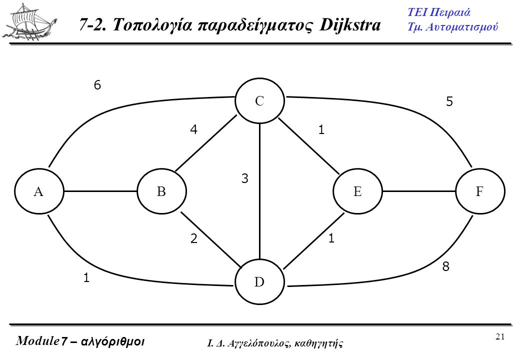 21 ΤΕΙ Πειραιά Τμ. Αυτοματισμού Module Ι. Δ. Αγγελόπουλος, καθηγητής AB D EF C 1 6 2 4 3 1 1 8 5 7 – αλγόριθμοι 7-2. Τοπολογία παραδείγματος Dijkstra