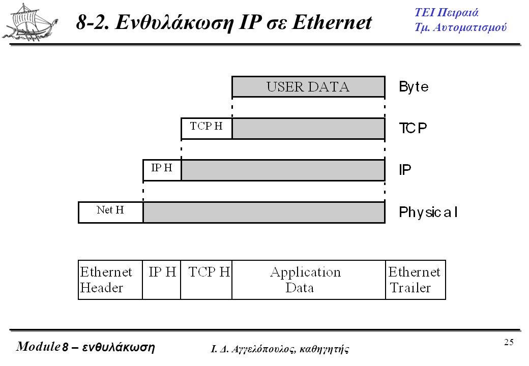 25 ΤΕΙ Πειραιά Τμ. Αυτοματισμού Module Ι. Δ. Αγγελόπουλος, καθηγητής 8 – ενθυλάκωση 8-2. Ενθυλάκωση IP σε Ethernet