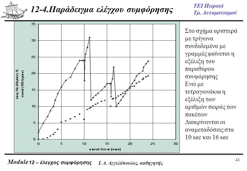 41 ΤΕΙ Πειραιά Τμ. Αυτοματισμού Module Ι. Δ. Αγγελόπουλος, καθηγητής 12-4.Παράδειγμα ελέγχου συμφόρησης 12 – έλεγχος συμφόρησης Στο σχήμα αριστερά με