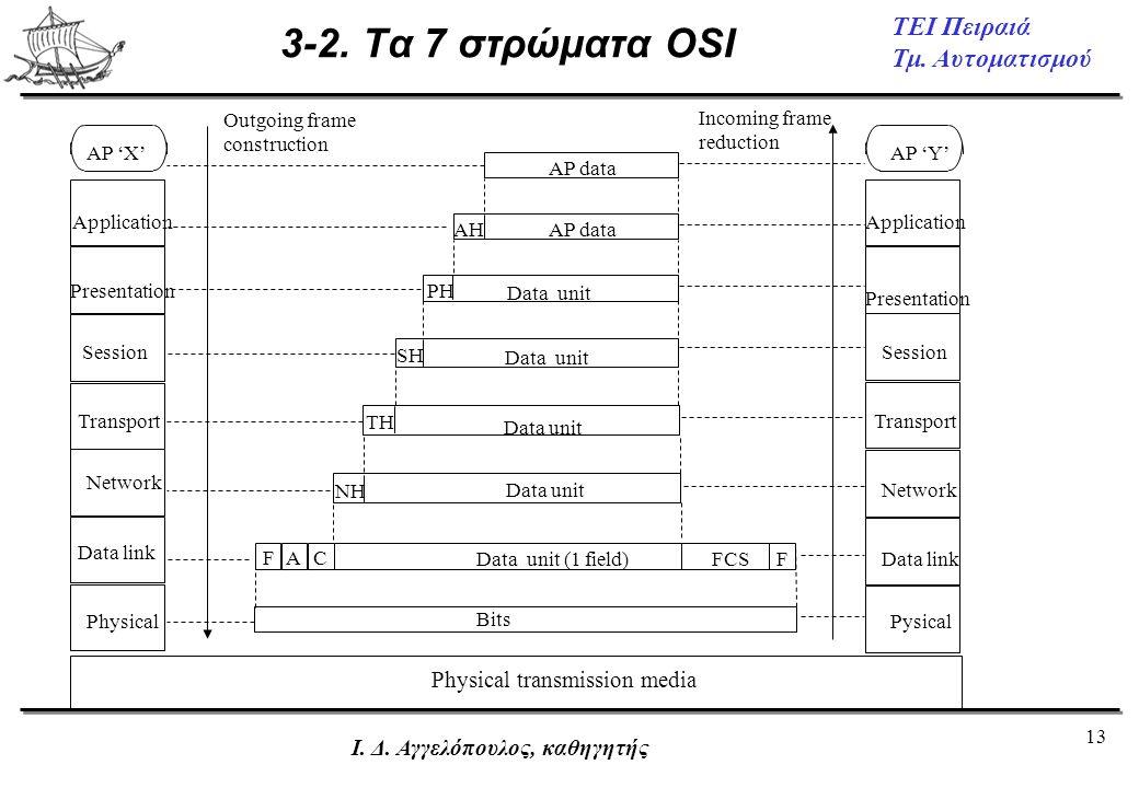 13 ΤΕΙ Πειραιά Τμ. Αυτοματισμού Ι. Δ. Αγγελόπουλος, καθηγητής 3-2. Τα 7 στρώματα OSI