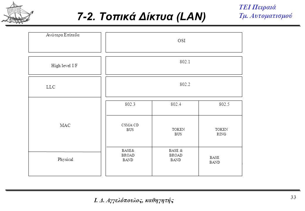 33 ΤΕΙ Πειραιά Τμ. Αυτοματισμού Ι. Δ. Αγγελόπουλος, καθηγητής 7-2. Τοπικά Δίκτυα (LAN) High level I/F OSI 802.1 802.2 802.3 CSMA\CD BUS BASE& BROAD BA