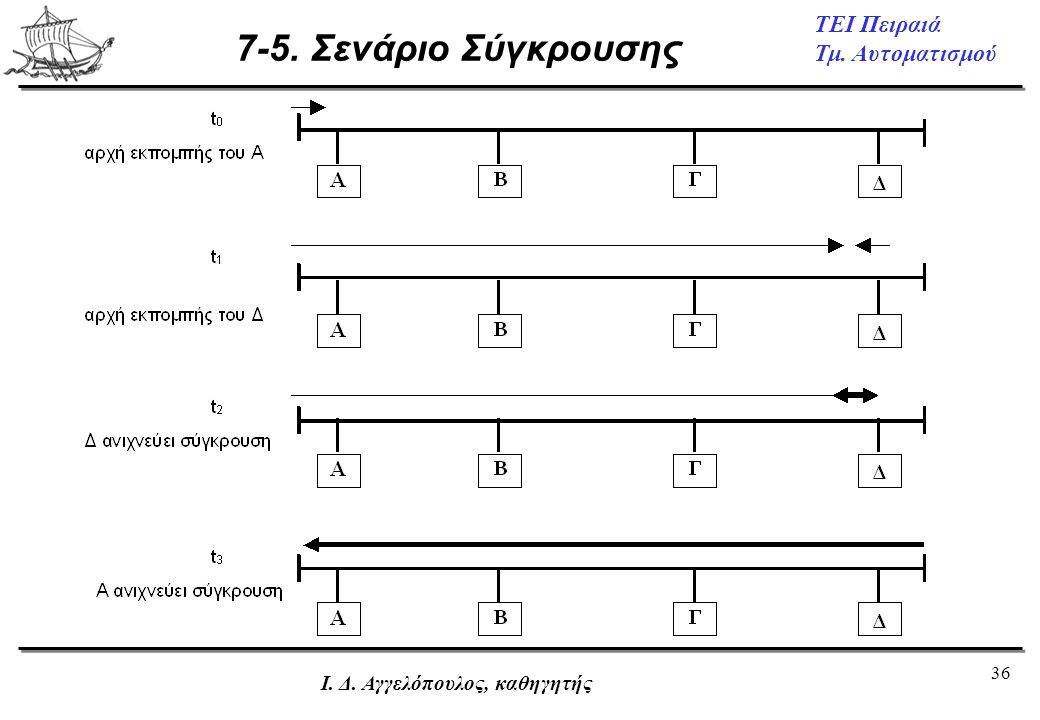36 ΤΕΙ Πειραιά Τμ. Αυτοματισμού Ι. Δ. Αγγελόπουλος, καθηγητής 7-5. Σενάριο Σύγκρουσης