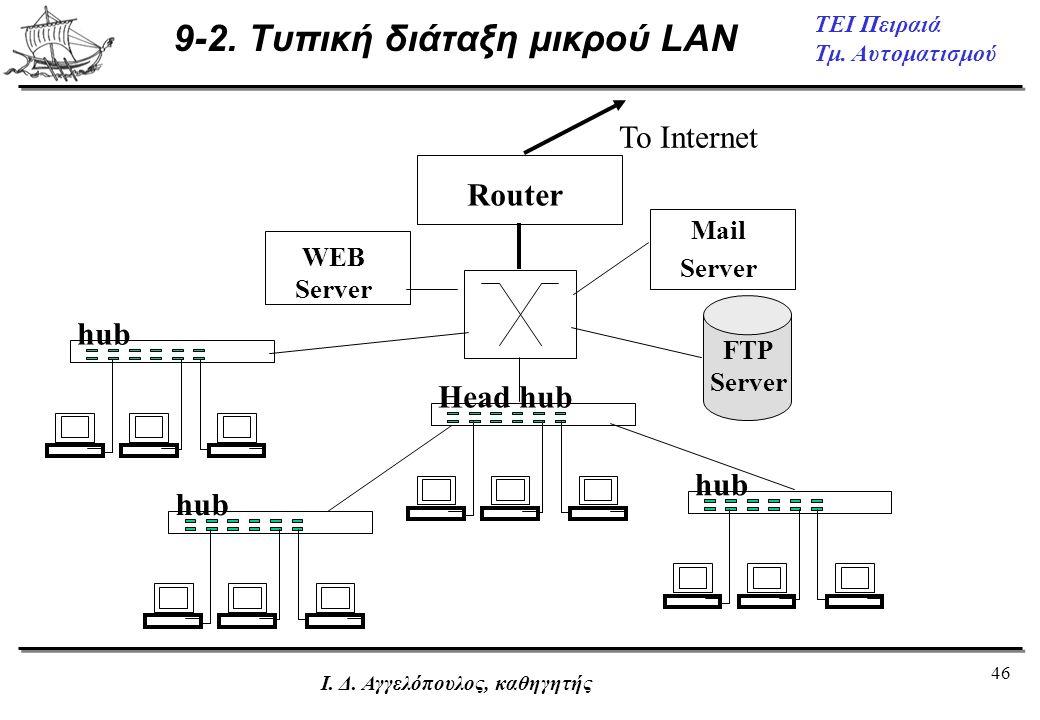 46 ΤΕΙ Πειραιά Τμ. Αυτοματισμού Ι. Δ. Αγγελόπουλος, καθηγητής 9-2. Τυπική διάταξη μικρού LAN Mail Server WEB Server Router To Internet Head hub hub FT