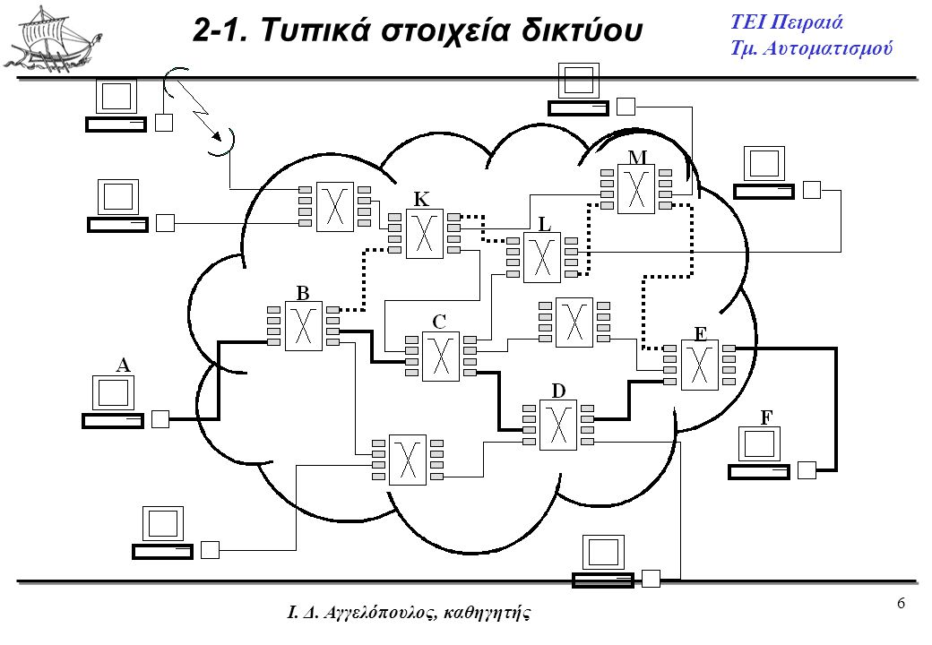 7 ΤΕΙ Πειραιά Τμ.Αυτοματισμού Ι. Δ. Αγγελόπουλος, καθηγητής 2-2.