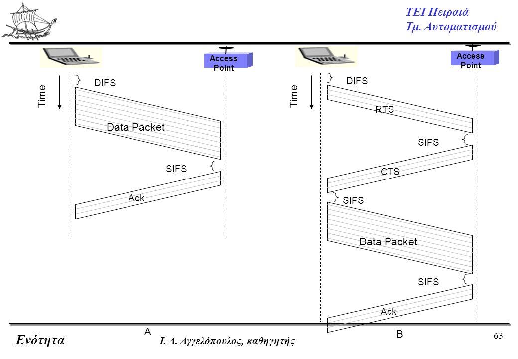 63 ΤΕΙ Πειραιά Τμ. Αυτοματισμού Ενότητα Ι. Δ. Αγγελόπουλος, καθηγητής Access Point SIFS DIFS Data Packet Ack Time A Access Point SIFS DIFS Data Packet