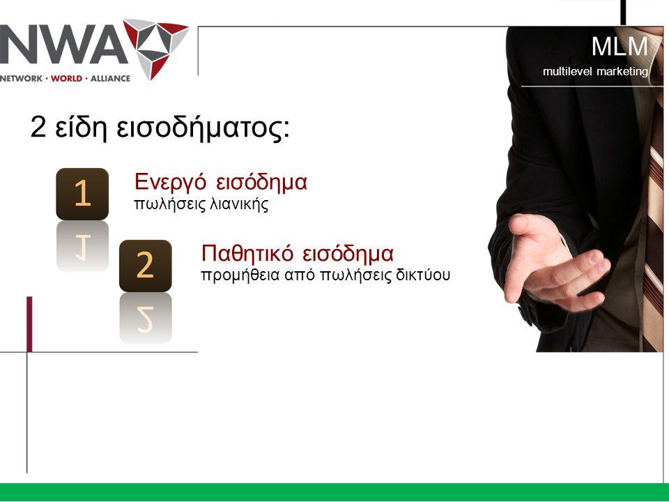 2 είδη εισοδήματος: Ενεργό εισόδημα πωλήσεις λιανικής Παθητικό εισόδημα προμήθεια από πωλήσεις δικτύου MLM multilevel marketing