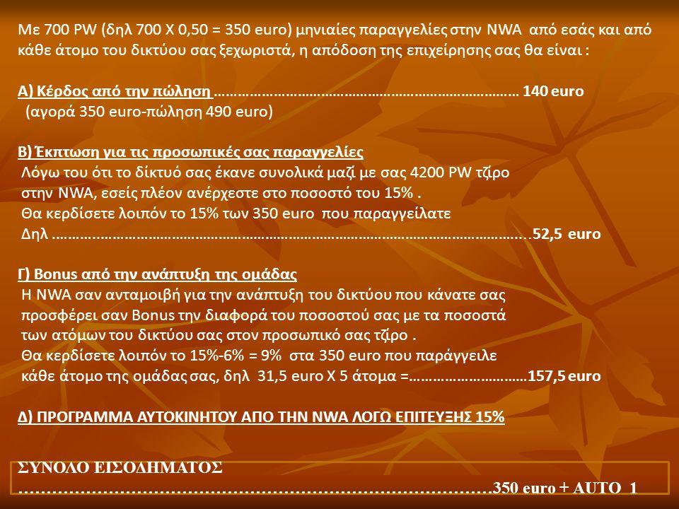 Με 700 PW (δηλ 700 Χ 0,50 = 350 euro) μηνιαίες παραγγελίες στην NWA από εσάς και από κάθε άτομο του δικτύου σας ξεχωριστά, η απόδοση της επιχείρησης σ