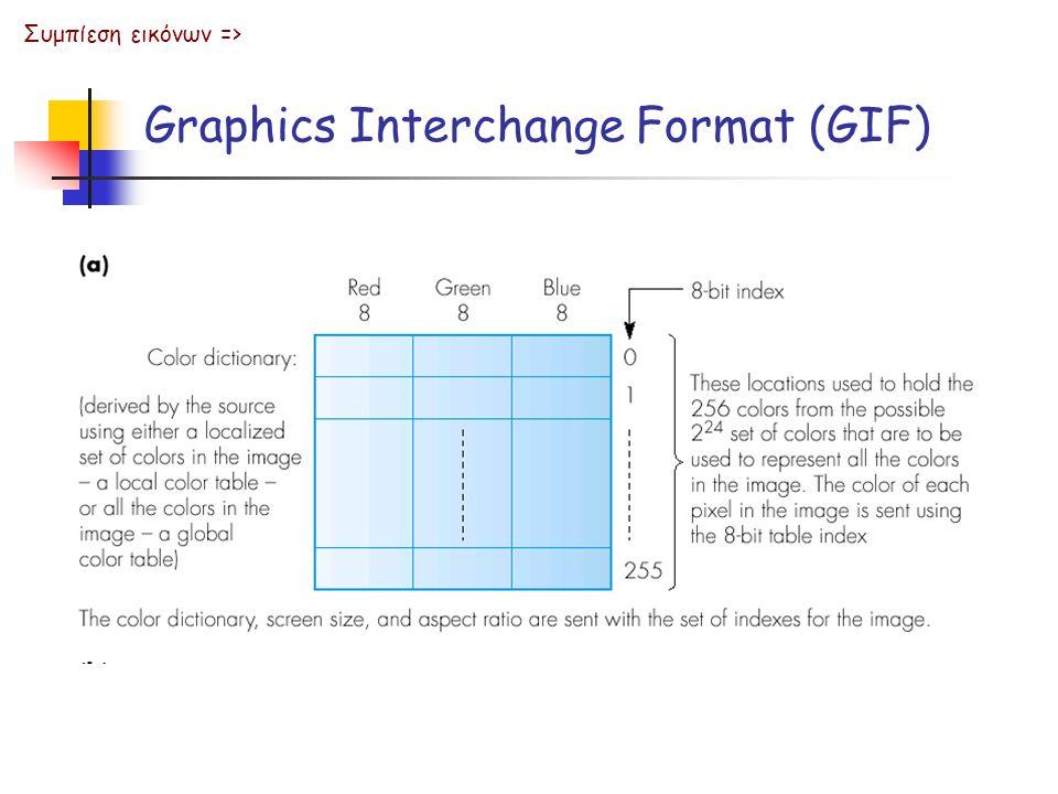 Graphics Interchange Format (GIF) Συμπίεση εικόνων =>