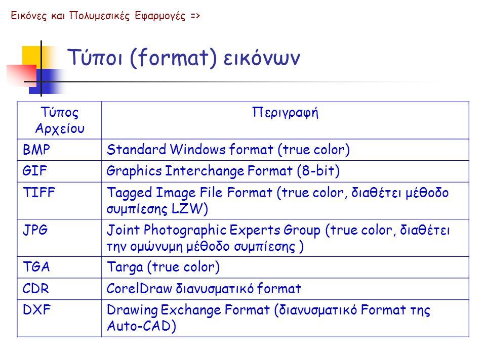 Τύποι (format) εικόνων Εικόνες και Πολυμεσικές Εφαρμογές => Τύπος Αρχείου Περιγραφή BMPStandard Windows format (true color) GIFGraphics Interchange Fo