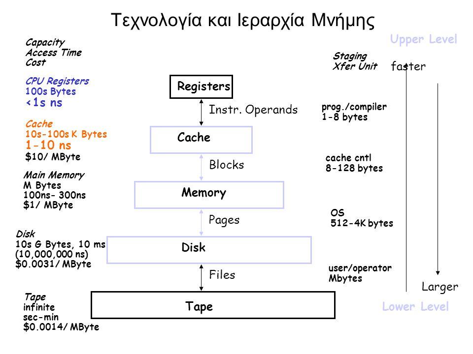 Τεχνολογία και Ιεραρχία Μνήμης CPU Registers 100s Bytes <1s ns Cache 10s-100s K Bytes 1-10 ns $10/ MByte Main Memory M Bytes 100ns- 300ns $1/ MByte Disk 10s G Bytes, 10 ms (10,000,000 ns) $0.0031/ MByte Capacity Access Time Cost Tape infinite sec-min $0.0014/ MByte Registers Cache Memory Disk Tape Instr.