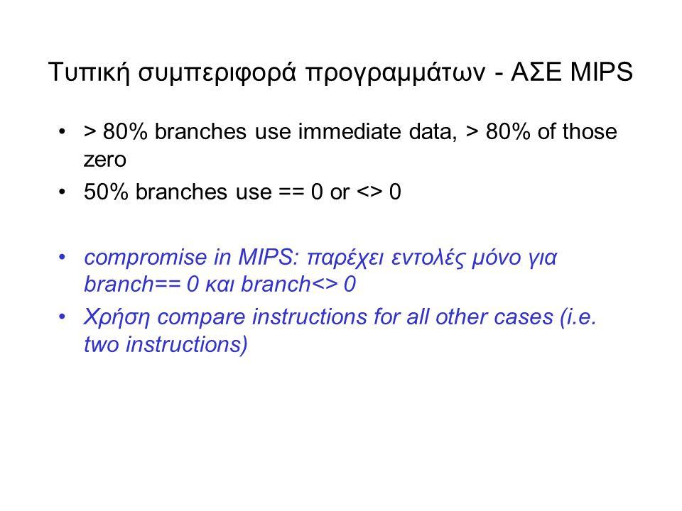 Τυπική συμπεριφορά προγραμμάτων - AΣΕ MIPS •> 80% branches use immediate data, > 80% of those zero •50% branches use == 0 or <> 0 •compromise in MIPS: παρέχει εντολές μόνο για branch== 0 και branch<> 0 •Χρήση compare instructions for all other cases (i.e.
