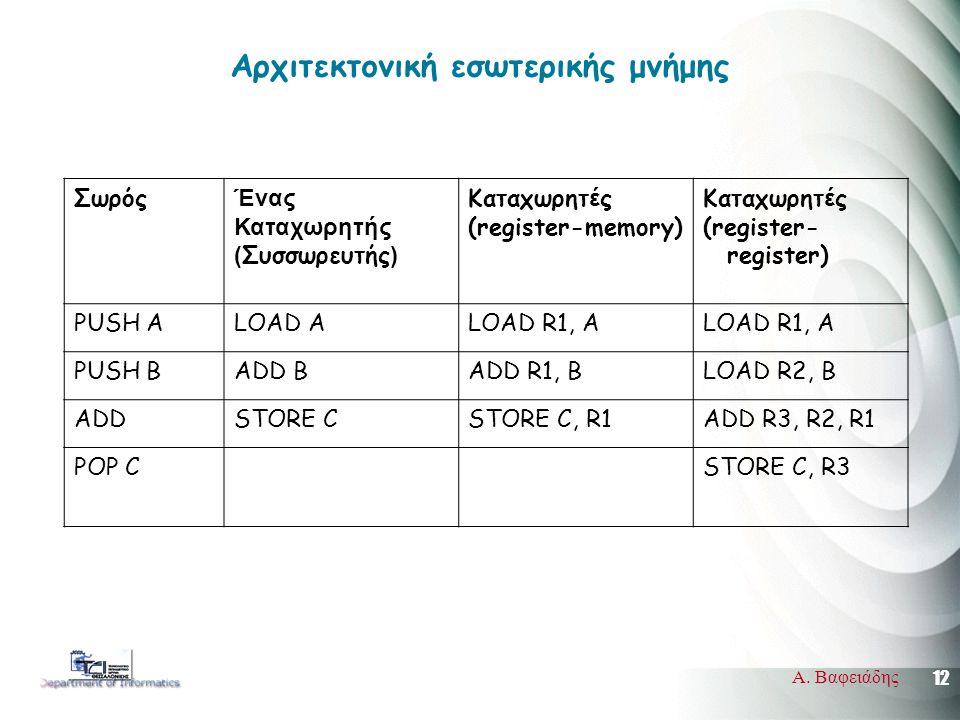 12 Α. Βαφειάδης Αρχιτεκτονική εσωτερικής μνήμης Σωρός Ένας Καταχωρητής ( Συσσωρευτής ) Καταχωρητ έ ς (register-memory) Καταχωρητ έ ς (register- regist