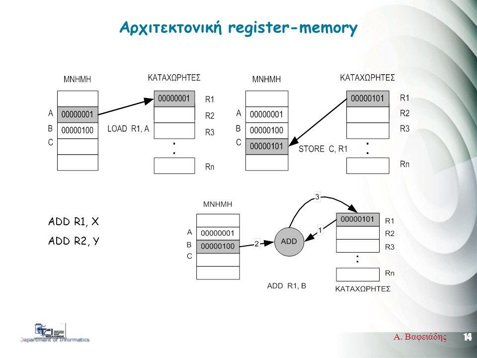 14 Α. Βαφειάδης Αρχιτεκτονική register-memory ADD R1, X ADD R2, Y