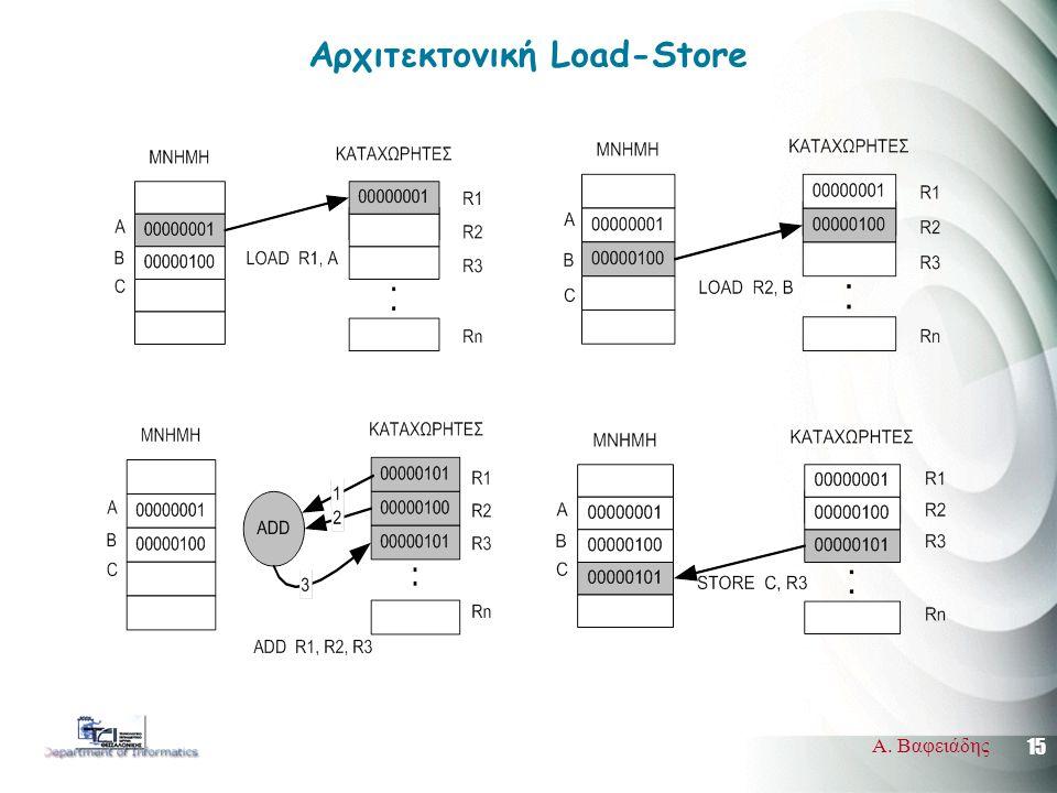 15 Α. Βαφειάδης Αρχιτεκτονική Load-Store