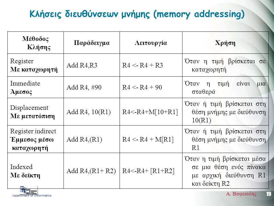 19 Α. Βαφειάδης Κλήσεις διευθύνσεων μνήμης (memory addressing) Μέθοδος Κλήσης ΠαράδειγμαΛειτουργίαΧρήση Register Με καταχωρητή Add R4,R3R4 <- R4 + R3
